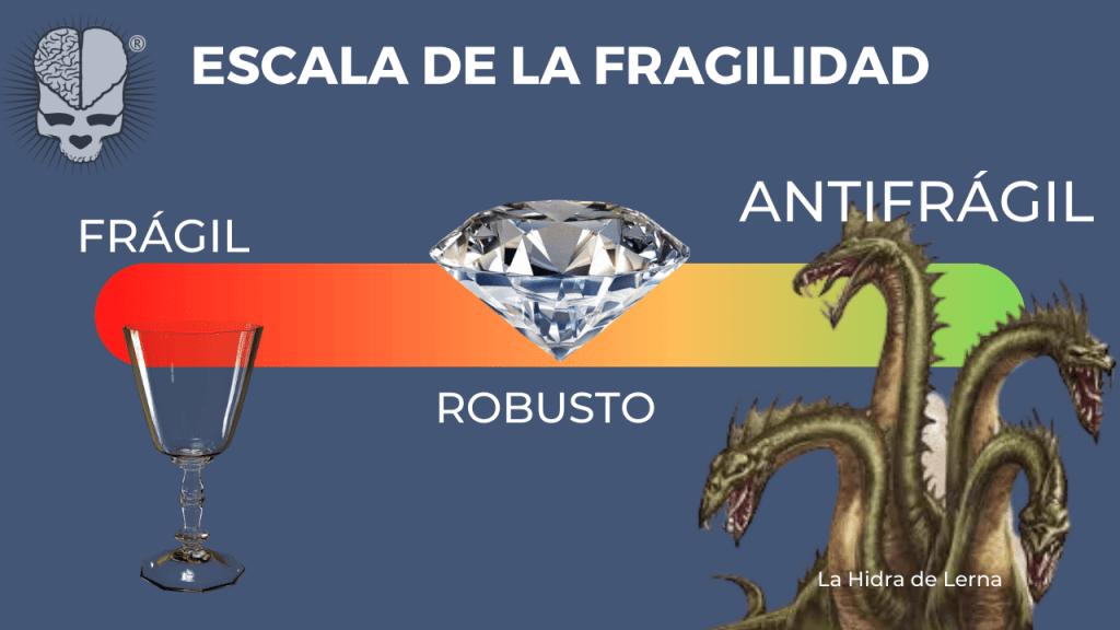 La antifragilidad es la forma que tenemos de beneficiarnos del desorden.