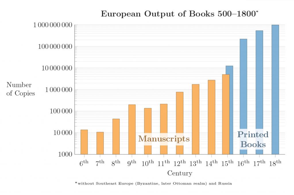 Gráfica de la evolución del número de libros desde el siglo sexto al 18